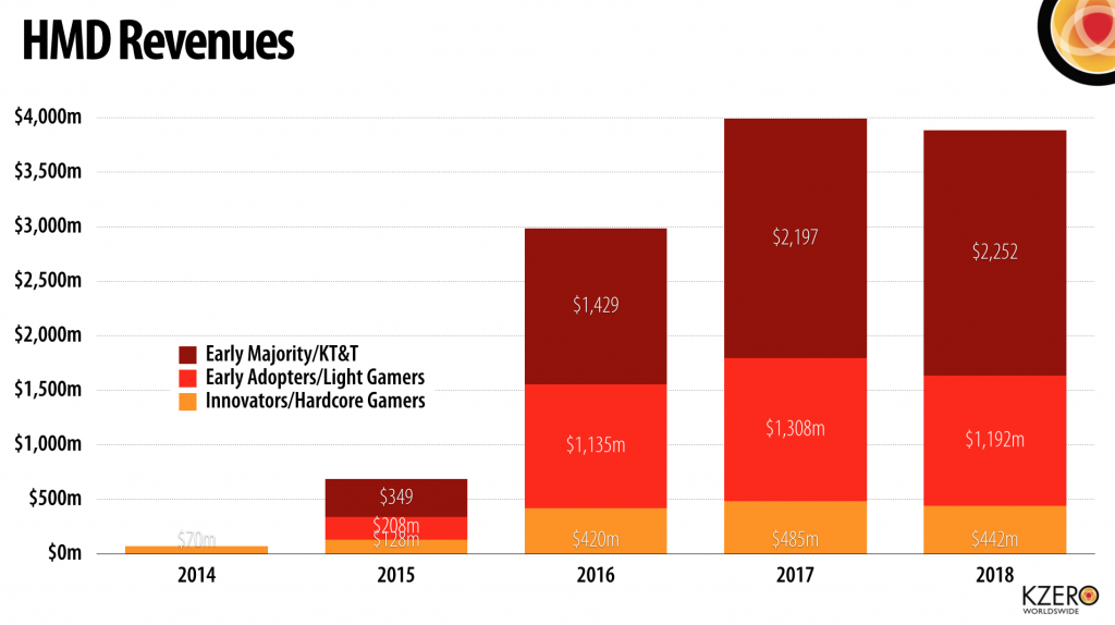 VR HMD Revenue Forecast (Kzero Q2 2014)