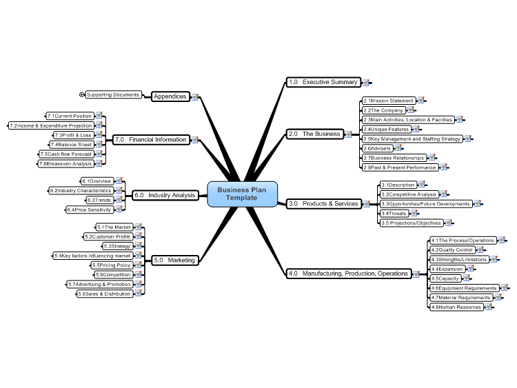 Business Plan Template Mind Map  Education    Mind Map