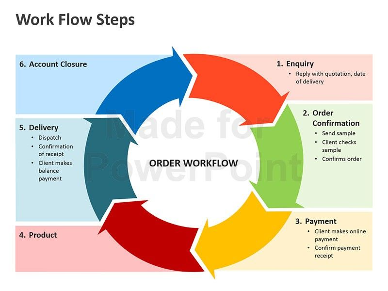 Image Result For Sales Workflow Template Sales Workflow Pinterest
