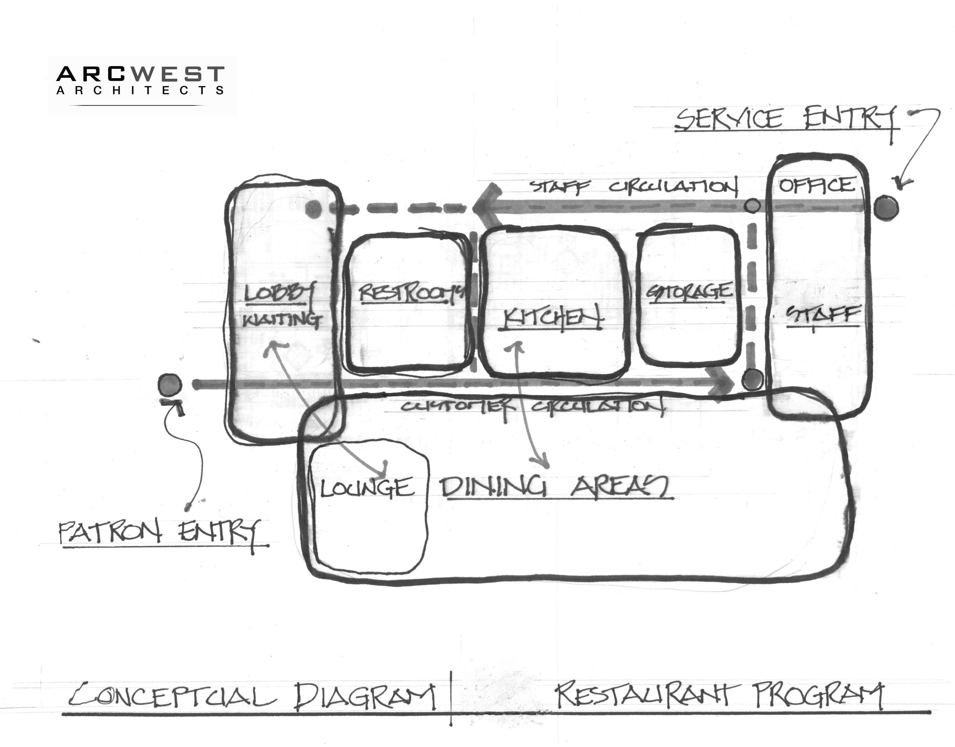 Restaurant Program Diagram R1 Bubble Architecture Tools Parti