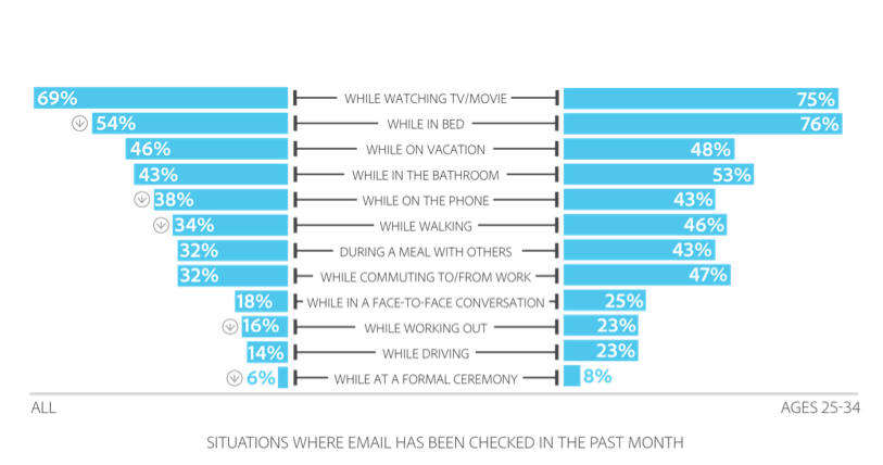 Percent Of Consumers Prefer Promotional Email To Other Small