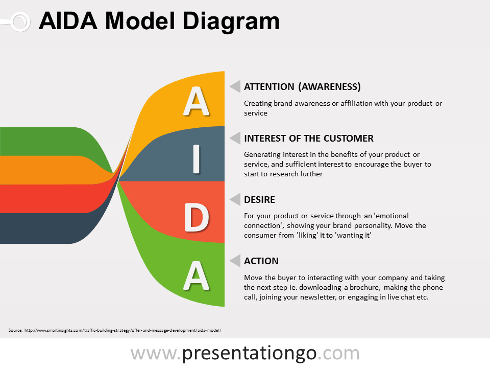 Twisted Banners AIDA PowerPoint Diagram | Pinterest