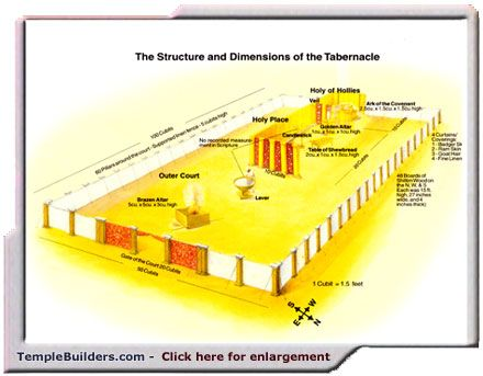 The Spiritual Significance of the Tabernacle