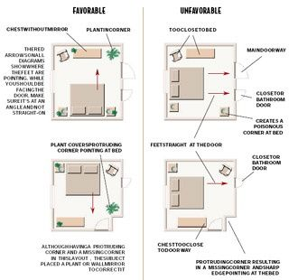 Feng Shui Bedroom layout.: | Feng Shui | Pinterest | Feng shui ...