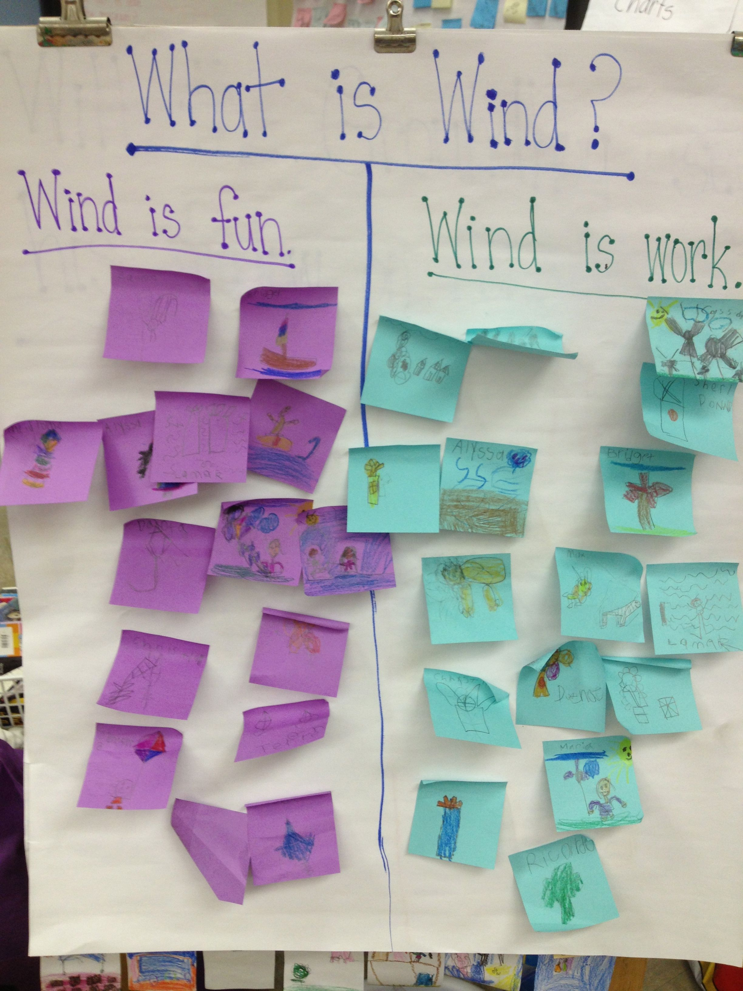 Kindergarten Great Idea For A Lesson Use Sticky Notes On