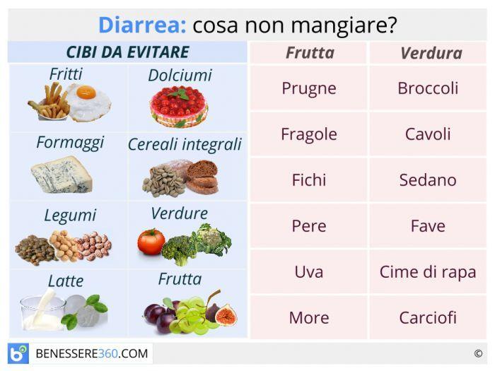 Alimenti da evitare nella dieta contro la diarrea.