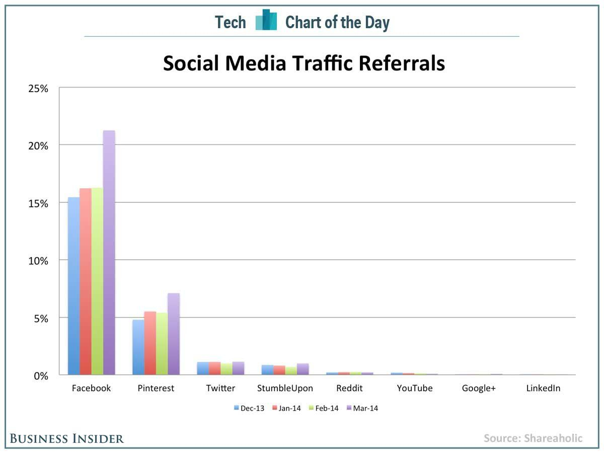 This Chart Shows Why Pinterest Is Way More Important Than Twitter Or ...