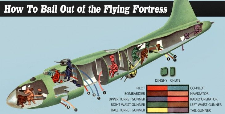 Boeing B-17 Flying Fortress bail out procedure diagram. | WWII B-17