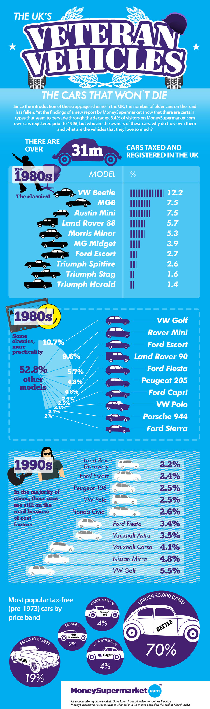 The UK\'s Veteran Vehicles Infographic | Transportation Infographics ...