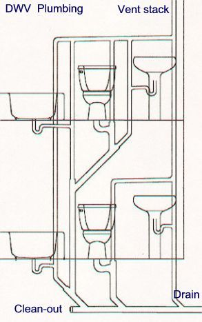 What S The Easiest Cheapest Way To Vent Existing Plumbing Bathroom Plumbing Plumbing Diy Plumbing