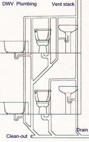 Plumbing Vent Stack