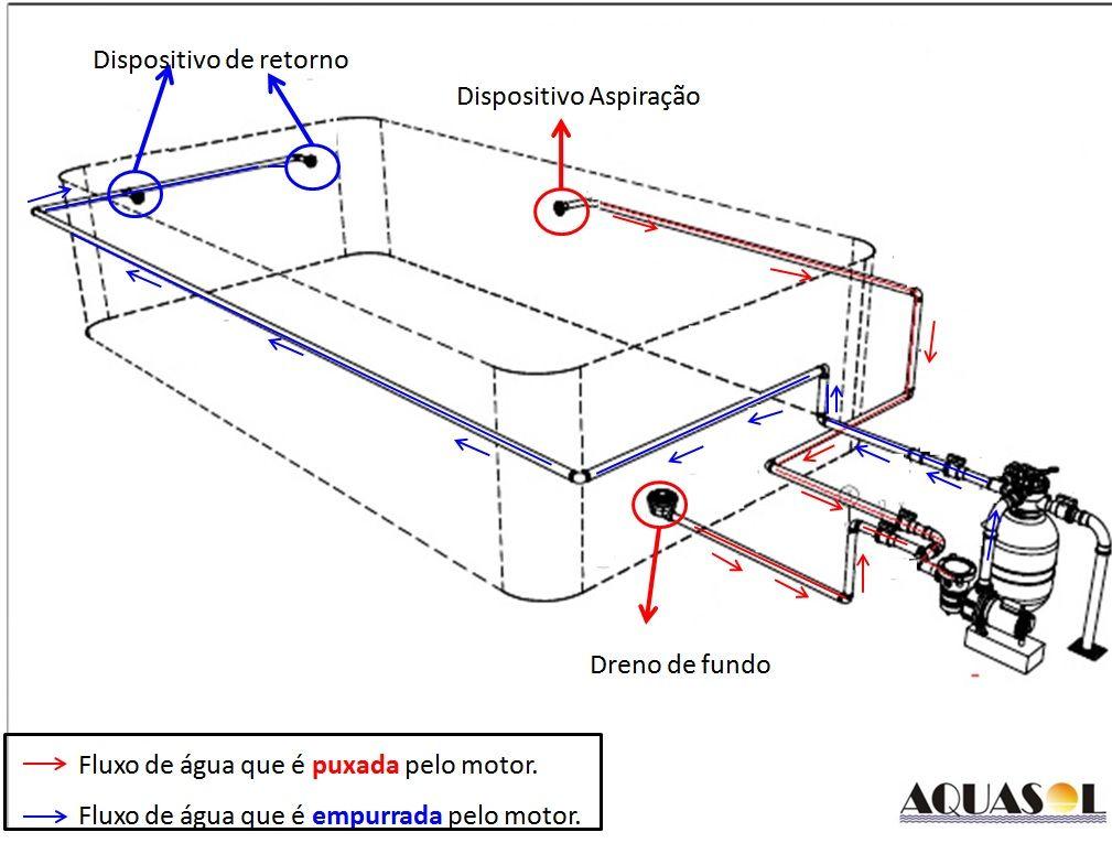 Construindo a piscina de concreto com dreno de fundo for Piletas de concreto