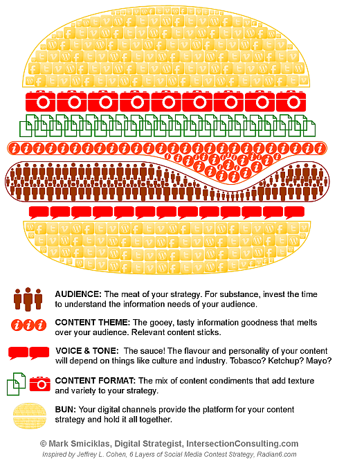 Clever Way To Present The Mix Of Content For Your Blog Content Strategy Social Media Infographic Infographic Marketing