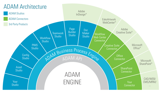 Adam Product Offerings And Architecture Digital Asset Management Business Process Asset Management