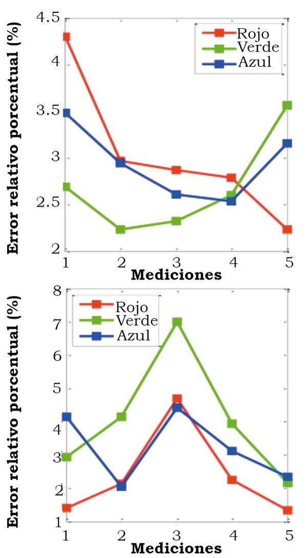 Filoteo-Razo, J. D., Estudillo-Ayala, J. M., Hernández-García, J. C., Jáuregui-Vázquez, D., Rojas-Laguna, R., Valle-Atilano, F. J., & Sámano-Aguilar, L. F. (2016). Sensor RGB para detectar  cambios de color en piel de frutas [Figura 8]. Acta universitaria, 26(NE-1), 24-29. doi: 10.15174/au.2016.859