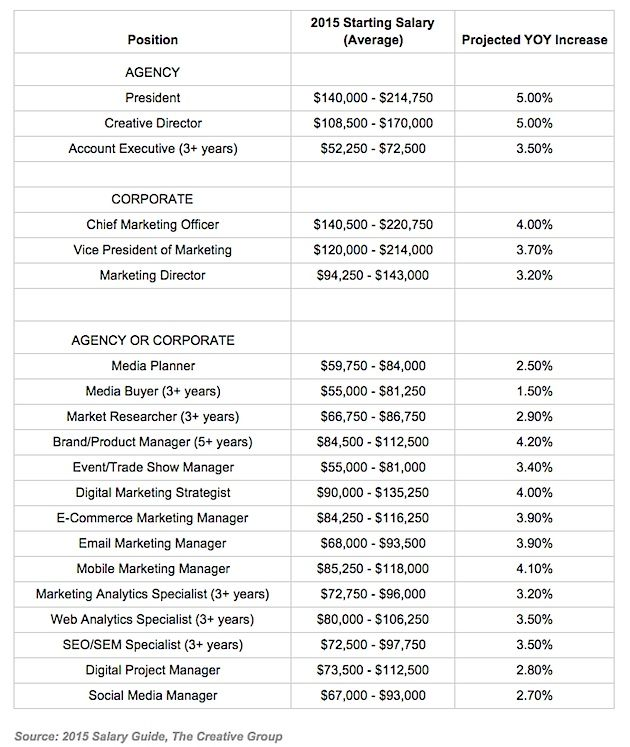 Art director salary seattle
