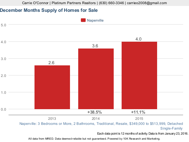 Months Supply of Homes for Sale for Naperville and more