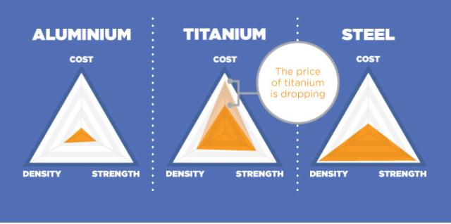 Comparison Of Titanium And SteelAluminium Metals