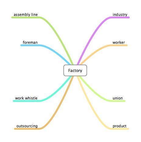 Semantic Web - Factory Word Study Graphic Organizers