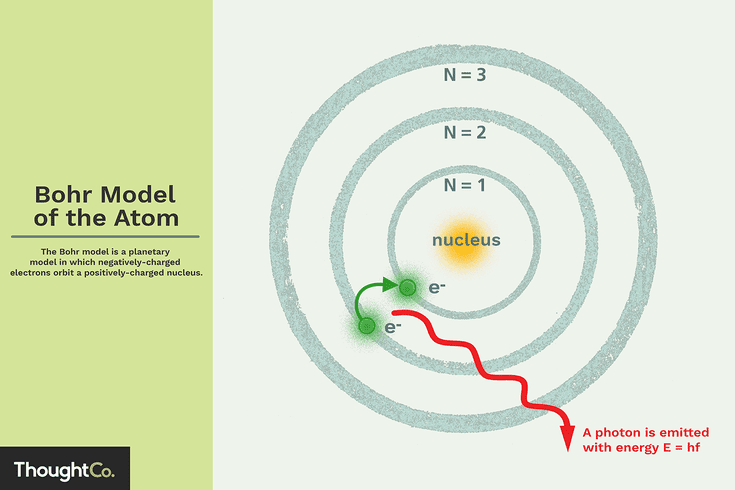 What Is The Bohr Model Of The Atom Bohr Model Electron Configuration Atom Diagram