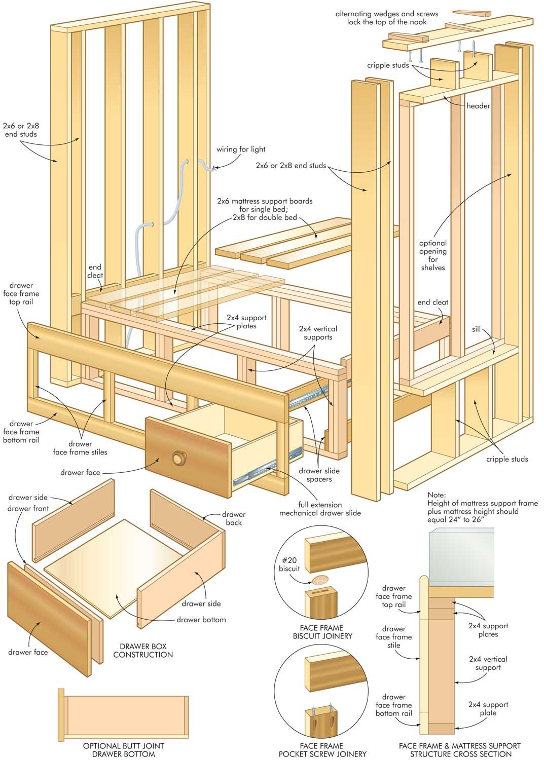 Diy wood bed frame plans - Construct A Cozy Homemade Built In Bed Diy