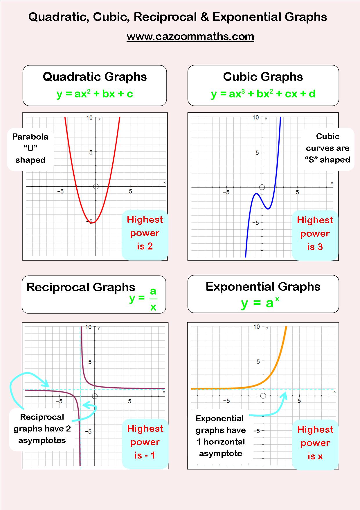 Fun Algebra Worksheets