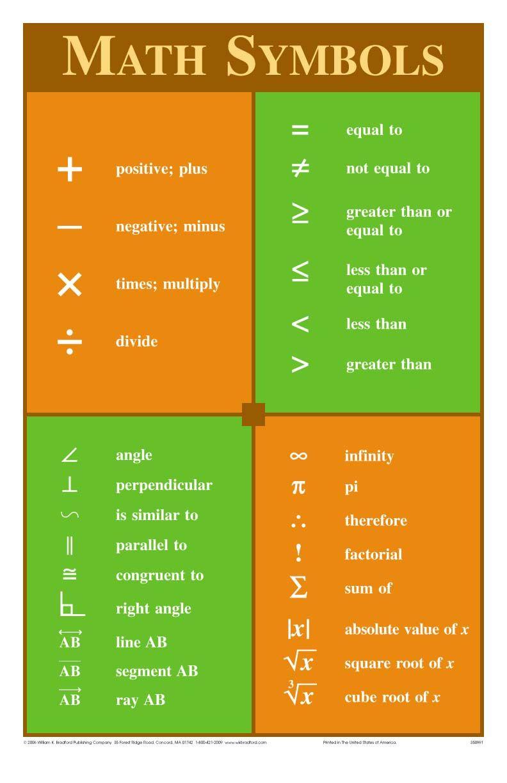 Math Symbols Poster College Pinterest Maths Symbols And School