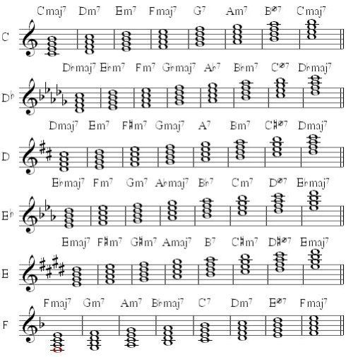 Below are the Diatonic Seventh Chords in all of the major keys. | A ...