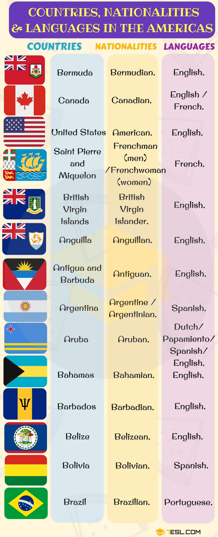 List Of Countries And Nationalities Nacionalidades En Ingles
