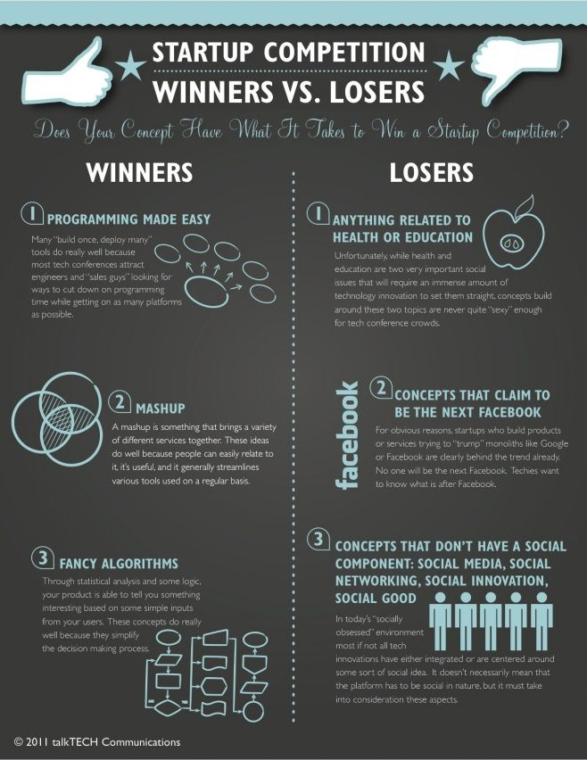 Startup competition - Winners vs. Losers #infographic
