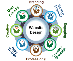 Image result for Choose A Reliable Web Development Company