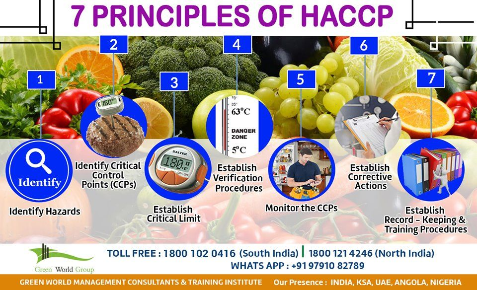 A foodsafety management system based on the principles