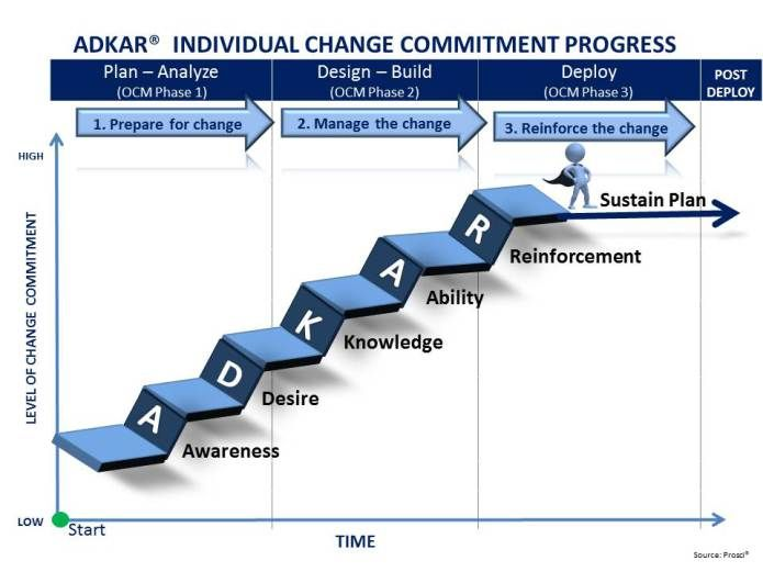Change Management Increasing Adoption And Commitment Change