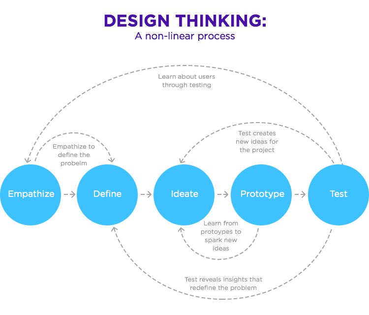 Pin By Keanuhepburn On Projects Design Thinking Process Design Thinking Design Thinking Education