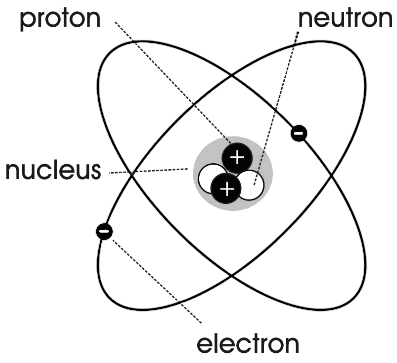 1000 images about science anchor charts on pinterest atoms  : atoms diagram - findchart.co
