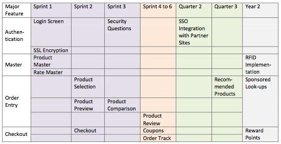 Agile Metrics - The Good, the Bad, and the Ugly    www - release planning template