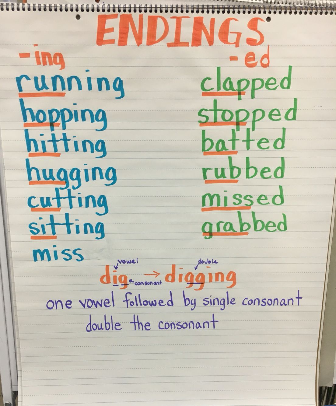 hight resolution of Ed and -ing endings- suffixes- when to double the consonant anchor chart    Anchor charts