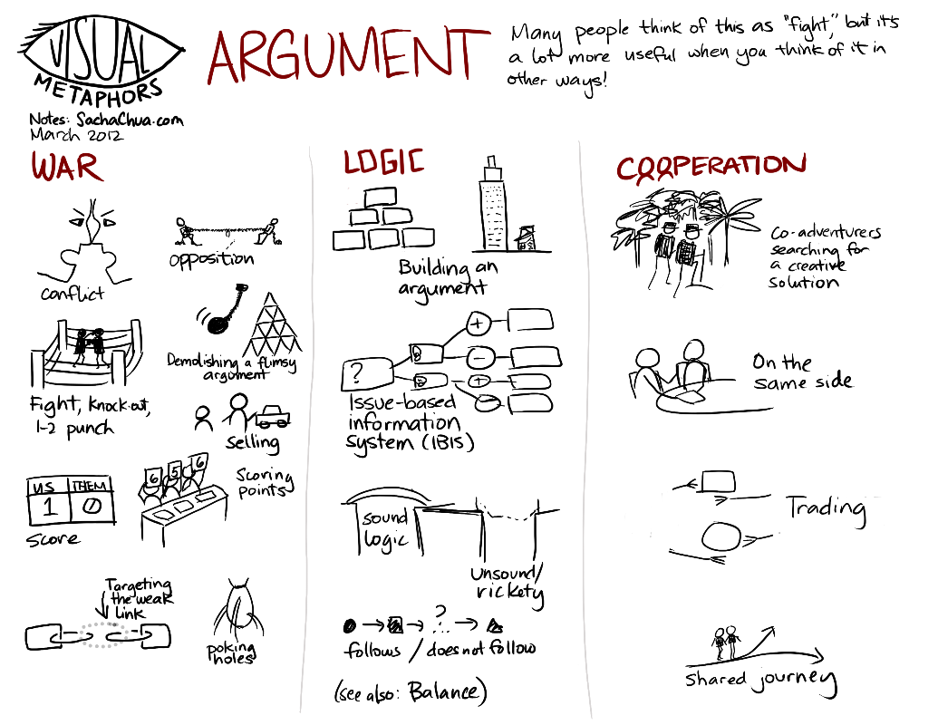 Visual Metaphors Argument Sketchnotes