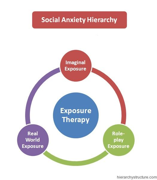 What is Social Anxiety/Social Phobia?