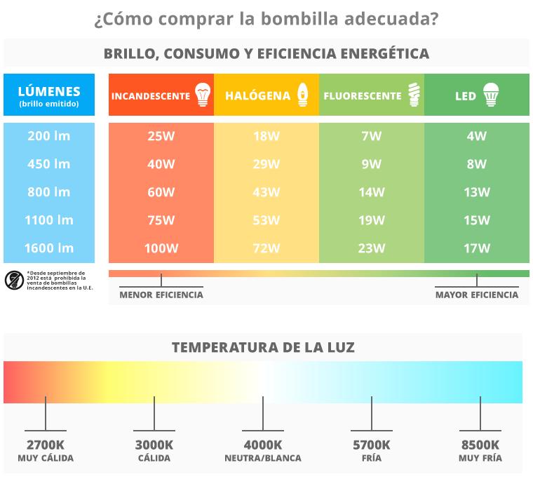 Tabla comparativa tipos de bombillas electr nica a buen - Tipos bombillas halogenas ...