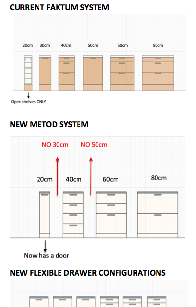 Ikea Metod Vs Faktum Sizing And Configuration Changes Kitchen Cabinet Sizes Pdf Home Decor Kitch Drawers