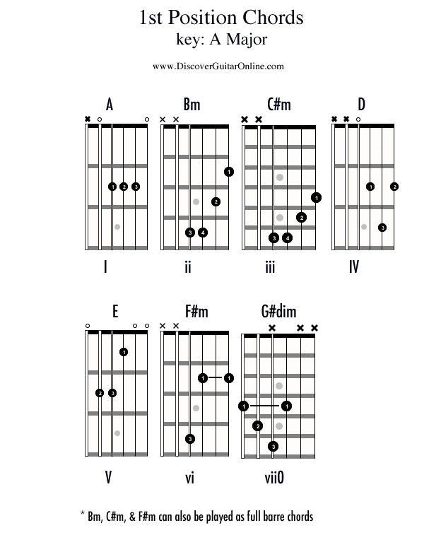 Chords in 1st position: KEY OF A | Discover Guitar Online ...