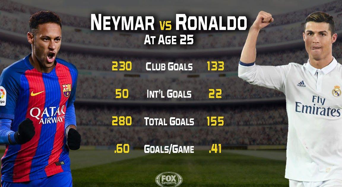Neymar Da Silva Santos Junior Portuguese Pronunciation Neymar Jr 2019 Magic Skills Goals Neymar Jr Skills Goals 2019 Messi And Ronaldo Messi And Neymar Neymar