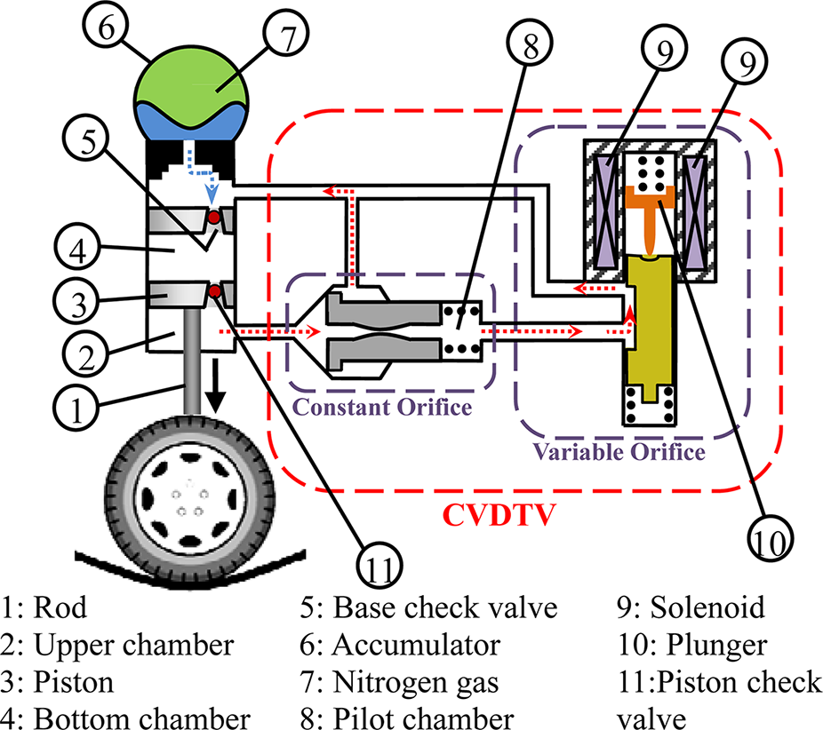 active suspension types of active suspension Active suspension is a type of automotive suspension that controls the vertical movement of the wheels relative to the chassis or vehicle body with an onboard system, .
