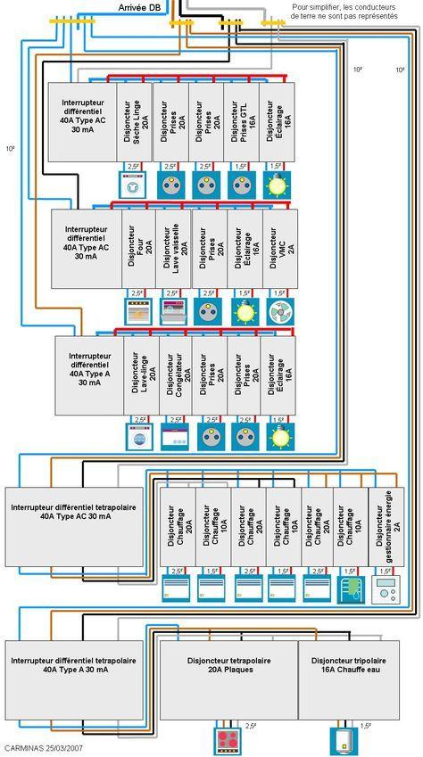 Tableau Electrique En Triphase Tableau Electrique Triphase Branchement Tableau Electrique Tableau Electrique Maison