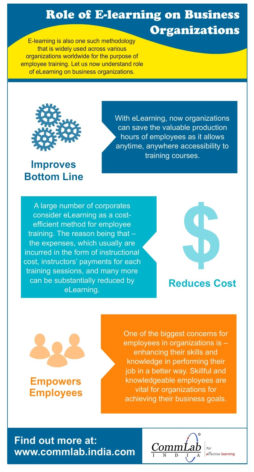 Benefits Of Using E Learning In Organizations An Infographic Elearning Learning And Development Infographic
