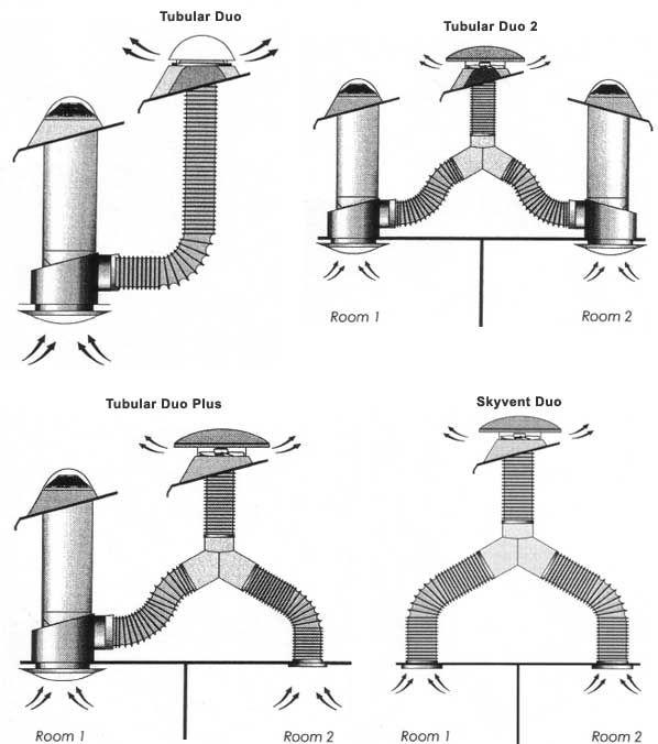 Tubular skylights | Skråvægge og skab | Pinterest | Skylights, The ...