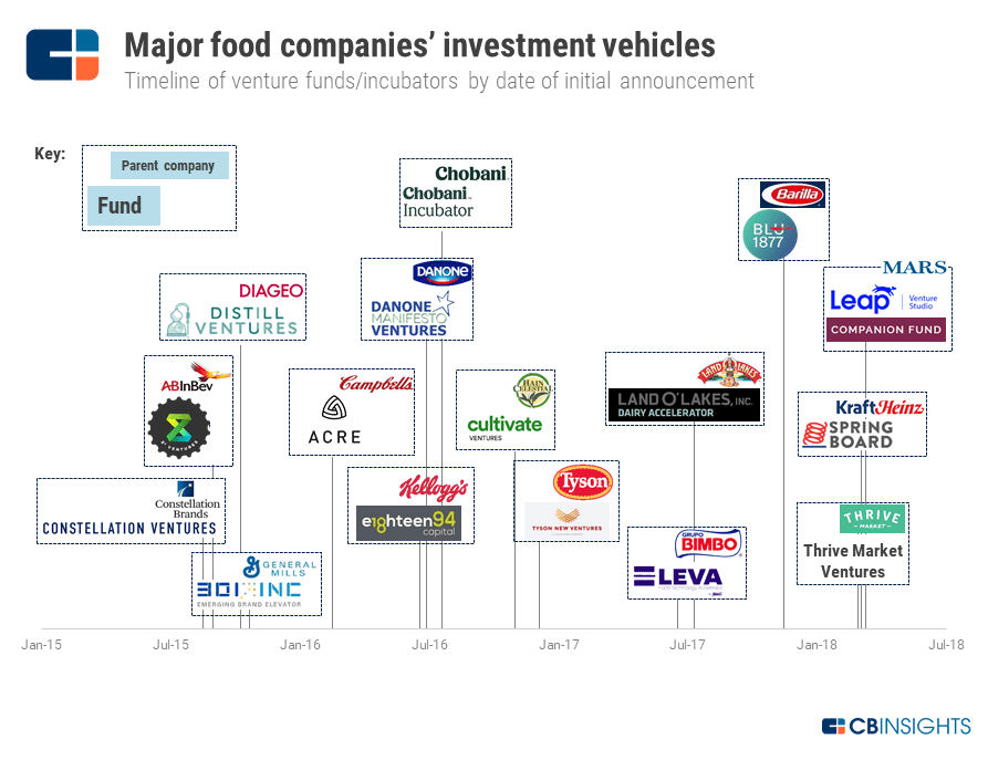 Since 2015 Global Food Giants From Tyson Foods To Land Olakes Have