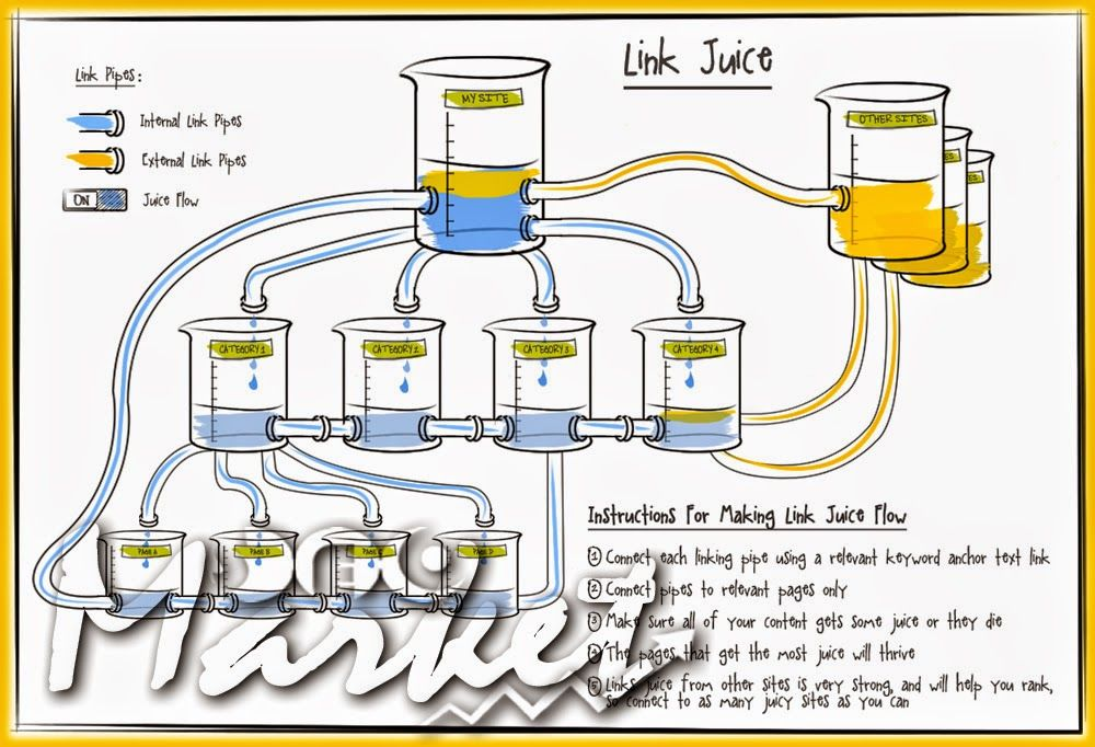 How page pank is associated to link juice search engine