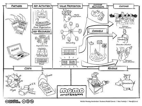 Momo business model canvas Business Model Canvas Pinterest - startup business plan